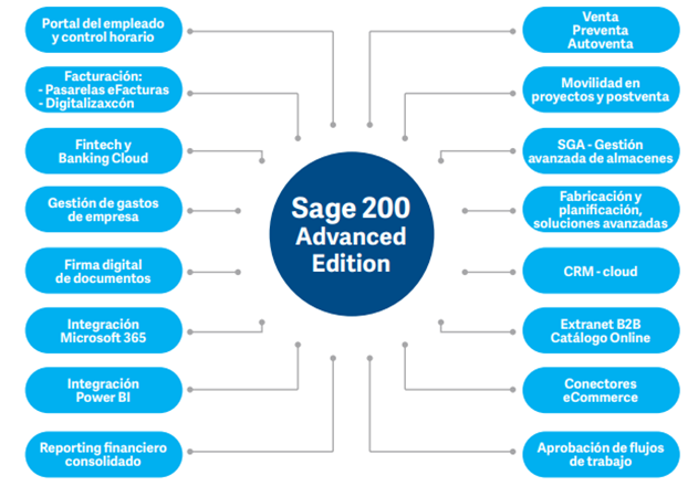 sage 200 advanced soluciones conectadas